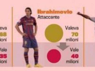 Cele mai PROASTE transferuri facute in Anglia, Spania si Germania! Gaura de 191 mil euro!