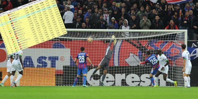 Din nou doar Steaua! Victorie uriasa pentru Romania: cum arata clasamentul coeficientilor UEFA dupa ultima etapa in Europa