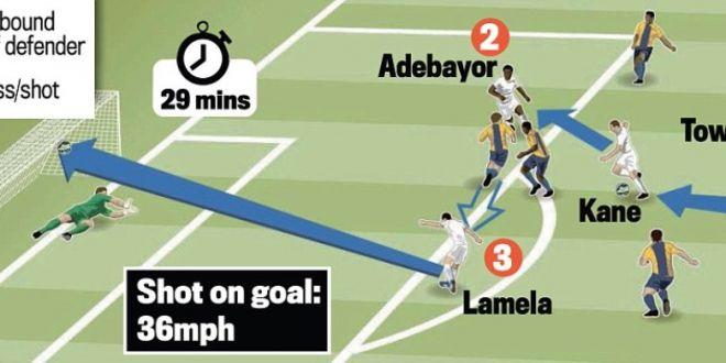 Secretul din spatele golului anului in Europa League reusit de Lamela:  Un gol mare, urias, incredibil!  Cum l-a pregatit. VIDEO