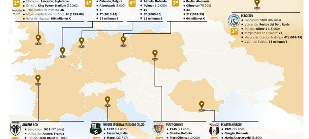 Astra, in topul Marca al celor mai mari surprize din Europa in acest sezon, alaturi de Leicester. Cum arata LISTA completa