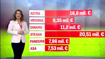 ANALIZA SPORT PROTV | Cum au ajuns sa se imparta 73 de milioane de euro intre Steaua, Astra, Dinamo, Pandurii, Viitorul si ASA