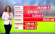 ANALIZA SPORT PROTV   Cum au ajuns sa se imparta 73 de milioane de euro intre Steaua, Astra, Dinamo, Pandurii, Viitorul si ASA