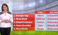 ANALIZA: Suntem pe locul 3 in Europa la schimbat antrenori! Cine sunt cei mai longevivi si cum stam fata de sezonul trecut