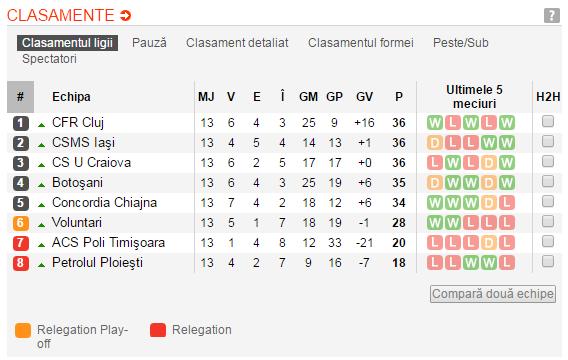 CFR Cluj a pulverizat Craiova cu 4-0 si a urcat pe primul