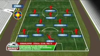 TRANSFER MARKET | Comparatie intre Steaua si Osmanlispor! Cum vor arata cele doua echipe, care sunt armele de 21 mil euro ale turcilor si ce probleme are Reghe