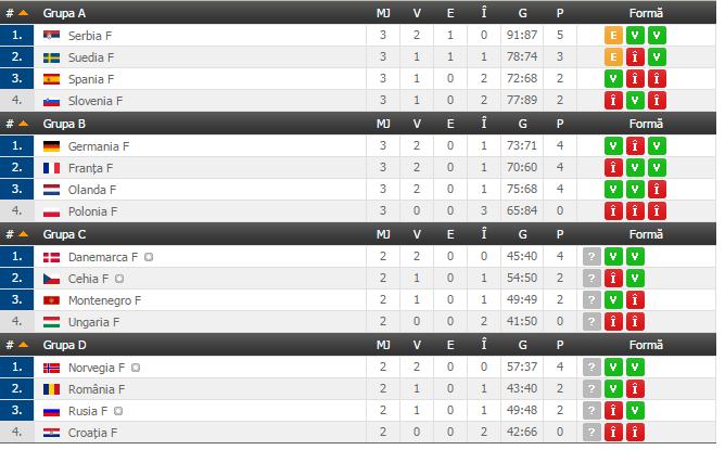 Finala dramatica la EURO: condusa cu 30-29 de Norvegia in