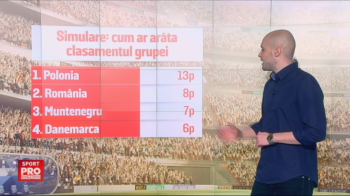 Scenariul perfect nu e deloc imposibil: Romania, pe locul 2 in grupa de Mondial!