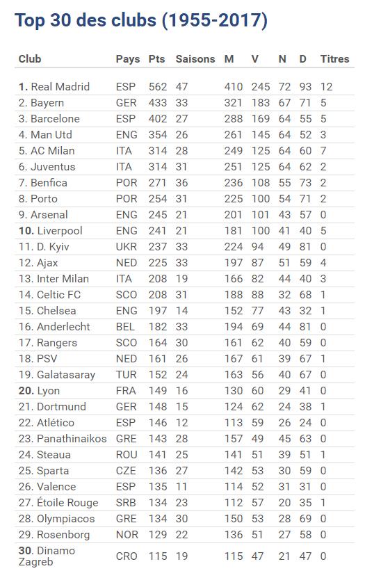 UEFA: Steaua, in top 30 cluburi din istoria Champions League
