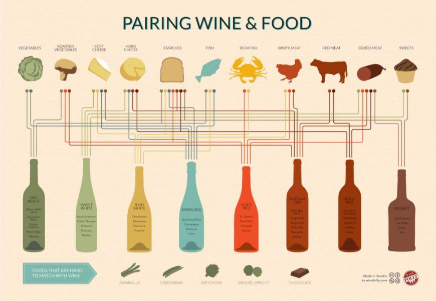 Nu mai dai gres! Uite cea mai simpla schema pentru mancarea potrivita langa orice tip de vin