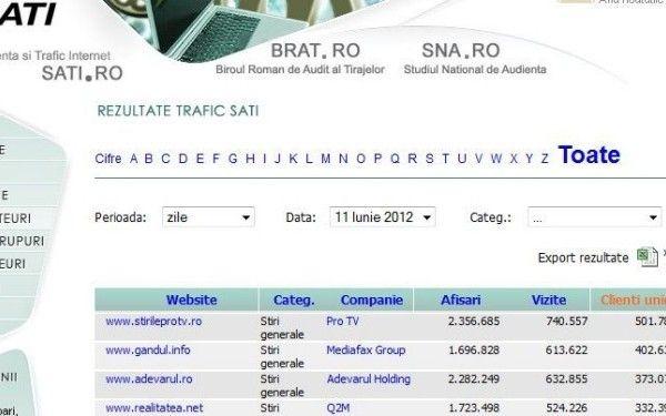 Stirileprotv.ro, singurul site din Romania care a depasit jumatate de mil. de vizitatori unici pe zi