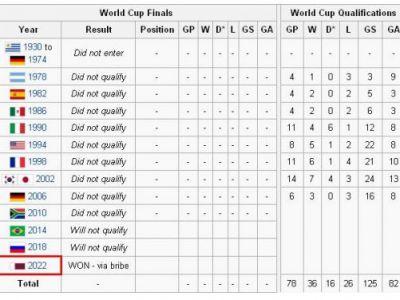 Englezii vin cu DOVADA: de ce a ales FIFA Qatar-ul pentru Mondialul din 2022!