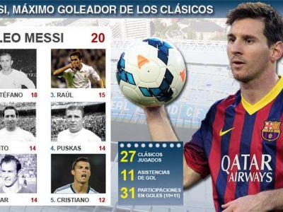 RECORD ISTORIC atins de Messi chiar pe Bernabeu! Cifrele pe care Cristiano Ronaldo nu viseaza sa le atinga inca
