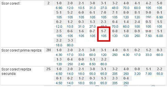 FABULOS   Nici cei mai nebuni pariori nu puteau sa mizeze pe un asemenea scor! Ce cota ofereau casele de pariuri pentru 1-7