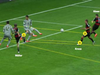 ANALIZA: Coincindenta izbitoare a unui dezastru mondial. Cum s-au marcat primele 5 goluri in Brazilia - Germania. INFOGRAFIC