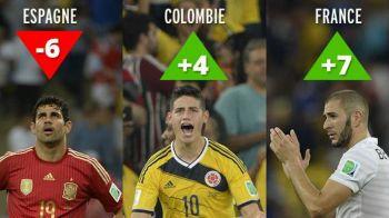 Columbia si Franta, cele mai mari SALTURI in clasamentul FIFA dupa Mondial! Germania e noul lider, Spania a cazut pe 7! TOP 10