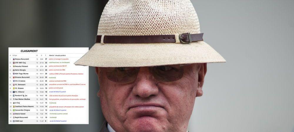Apocalipsa dupa Dumitru Dragomir! Procese penale, insolvente si falimente rasunatoare! Cum arata Liga I la startul lui 2015