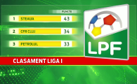 Situatie dramatica la CFR Cluj. De ce poate ajunge de pe locul 2 pe ULTIMUL in Liga I peste o saptamana. Risca o depunctare record