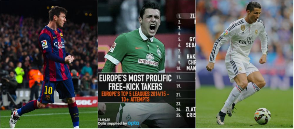 Messi, Ibra si Ronaldo, doar pe 23, 24 si 25. Cei mai tari golgheteri din Europa, codasi la loviturile libere! Cum arata TOPUL