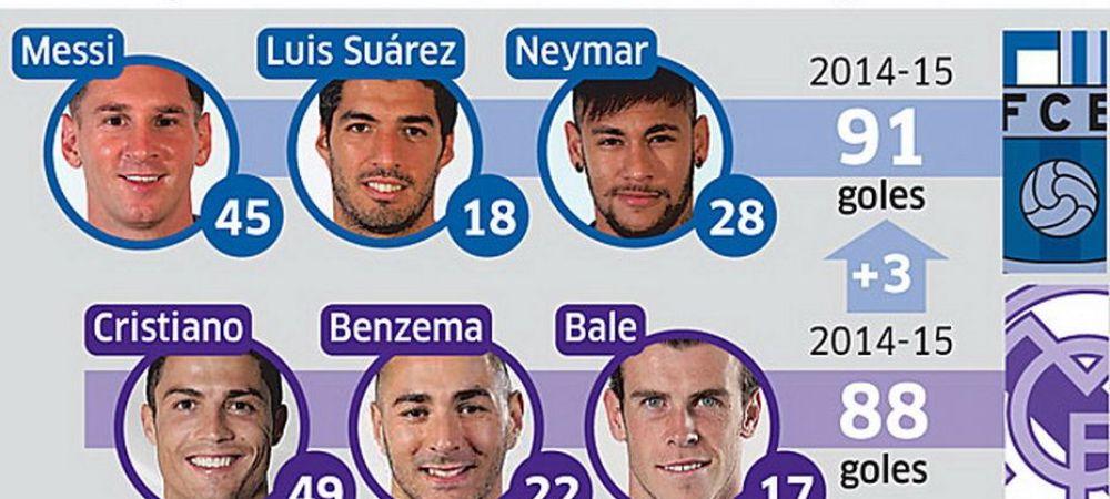 Messi, Suarez si Neymar, peste Ronaldo, Bale si Benzema! Vezi care e tripleta cea mai tare din istoria La Liga! Au dat 118 goluri