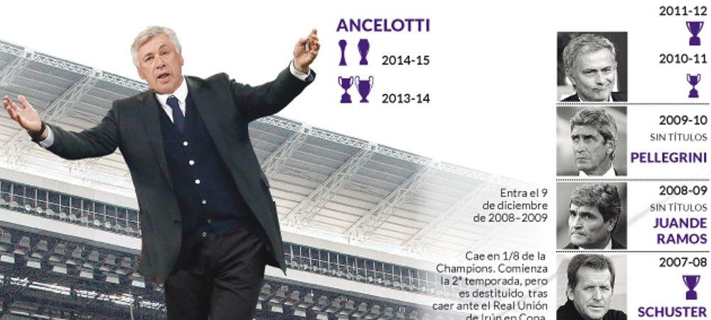 Dovada ca Ancelotti este OUT de la Real Madrid. Niciun antrenor din istoria clubului nu a rezistat dupa ce s-a intamplat asta