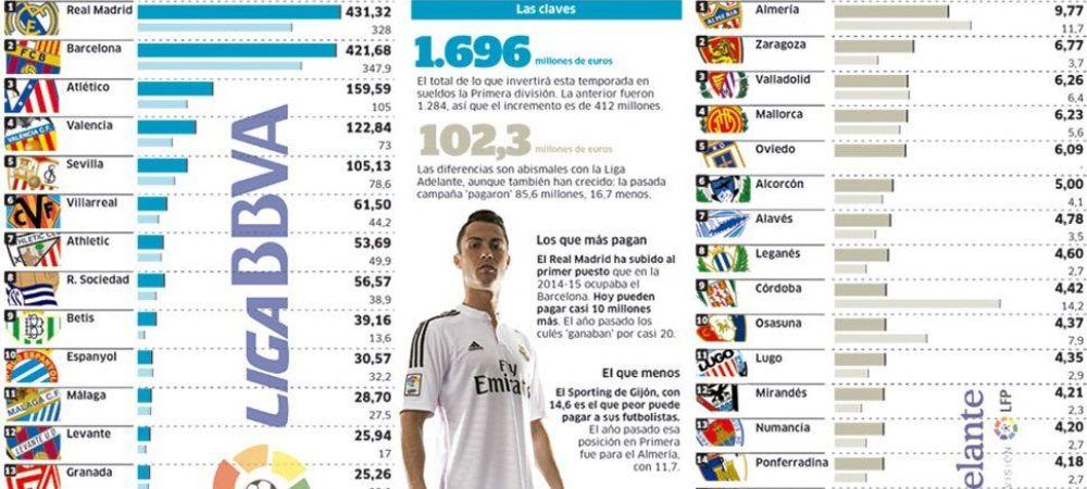 Salarii RECORD de 1.7 miliarde de euro intr-un singur an! Cat au ajuns Real Madrid si Barcelona sa plateasca in acest sezon pentru starurile din lot