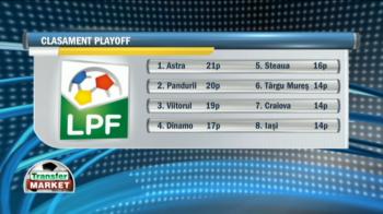Cum a transformat noul sistem campionatul! Asa ar arata lupta la titlu daca Steaua, Astra, Viitorul, Dinamo si Pandurii ar intra ACUM in playoff