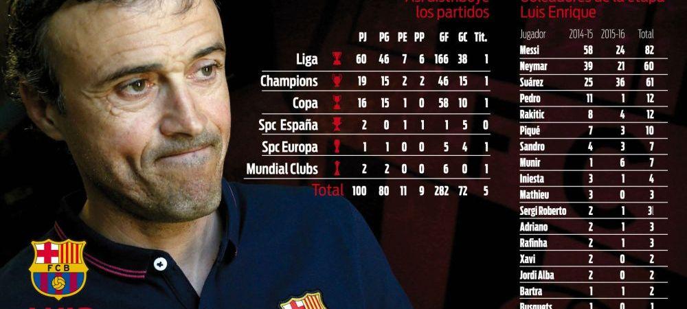 Luis Enrique, cel mai bun din istoria Barcei in primele 100 de meciuri! Care sunt singurele 2 echipe care l-au batut pe Nou Camp
