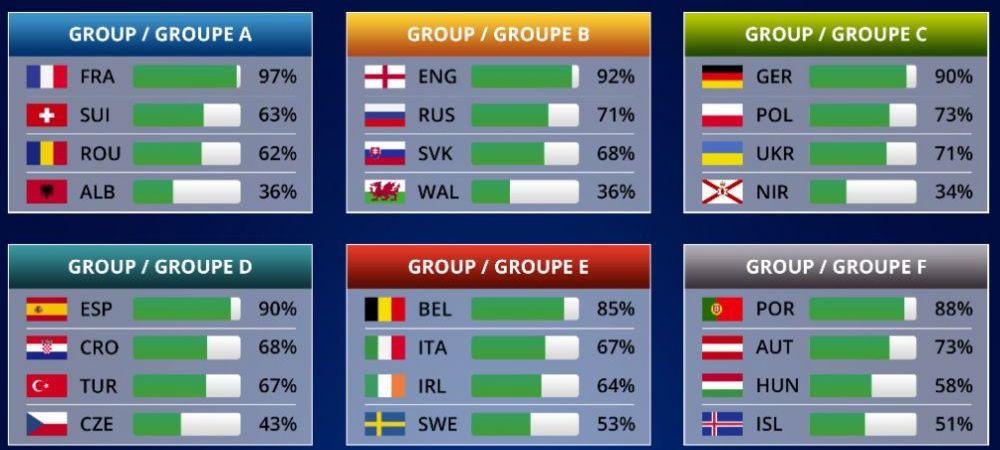 SIMULARE EURO 2016! Franta devine Campioana Europeana, Romania se califica din grupe! Cat de departe vom ajunge