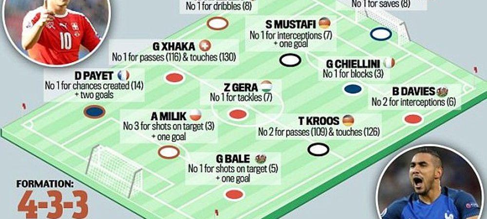 Cum arata cel mai bun 11 de start de la Euro 2016 pana acum! Doi adversari ai Romaniei si un ISLANDEZ sunt in echipa