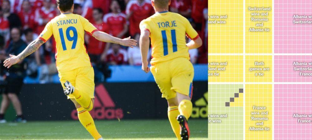 TOATE calculele calificarii! Cum prindem locul 2, ce se intampla daca batem Albania si ce sanse avem daca facem egal! Romania - Albania, duminica 22:00, la ProTV