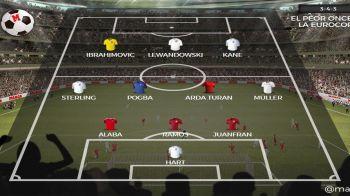 Cum arata cel mai slab 11 de la Euro 2016, cu Zlatan, Lewandowski si Kane in atac