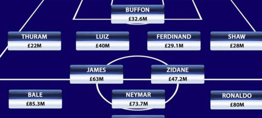 Echipa celor mai scumpi jucatori din istorie costa 700 de milioane de euro! Surpriza pe partea stanga! Cine e cel mai scump fundas