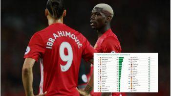 Topul celor mai scumpe echipe: Manchester United, cu Pogba si Bailly, peste Realul lui Ronaldo si Bale. Care sunt cele mai valoroase formatii din Europa