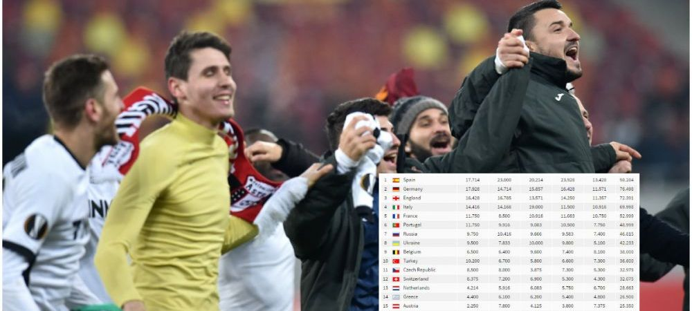Astra-i singura sansa.Calificarea Astrei tine Romania in cursa pentru doua echipe in UCL. Cum arata clasamentul coeficientilor la finalul grupelor UEL