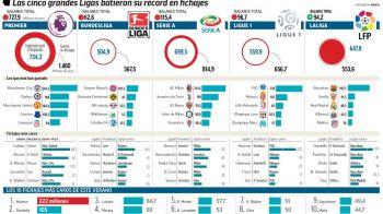 INFOGRAFIC | Peste 3 miliarde de euro cheltuite in TOP 5 campionate ale Europei: Premier League face cat celelalte 4 la un loc