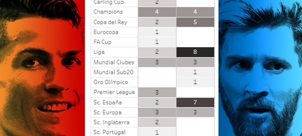 """Mondialul care poate decide """"SEFUL"""". Ronaldo si Messi mai au un singur trofeu de castigat: INFOGRAFIE"""