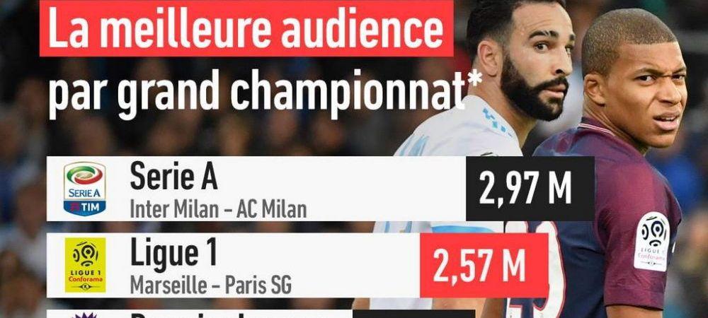 """Cele mai puternice campionate, ignorate de """"marele"""" public! Serie A si Ligue 1 au depasit in audienta Anglia si Spania"""