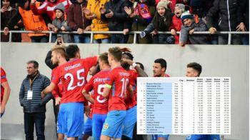Pe ce loc e Steaua in Europa dupa parcursul din acest sezon si cum arata coeficientii! Stelistii au facut de 3 ori mai multe puncte decat restul echipelor la un loc