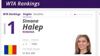 SIMONA HALEP, NR.1 WTA // OFICIAL. Simona revine pe primul loc in lume! Cum arata clasamentul inaintea Indian Wells