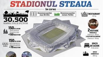 Hotel, muzeu si SUPER CONDITII pentru fani, echipe si jurnalisti! Detaliile de LUX ale noului stadion de 60 de milioane al Stelei