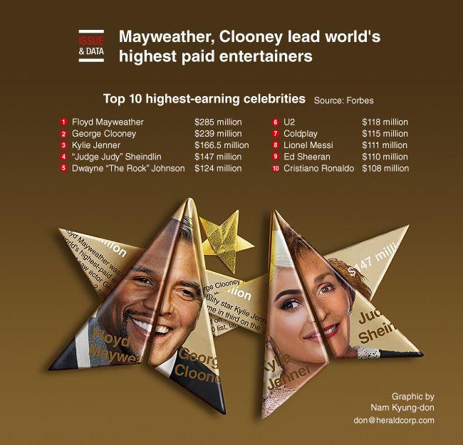 Mai tare decat George Clooney si The Rock! Ce superstar a incasat o AVERE intr-un singur an! Messi si Ronaldo sunt jos in top