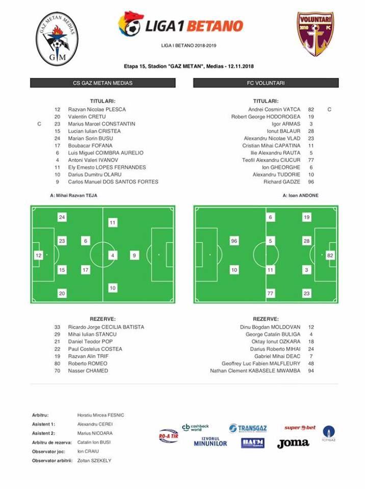 21:00 LIVE: Gaz Metan - FC Voluntari | Fortes si Olaru, titulari la Gaz Metan Echipele de start
