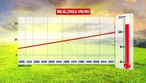 Clima României devine din ce în ce mai periculoasă. Alimentele care vor dispărea