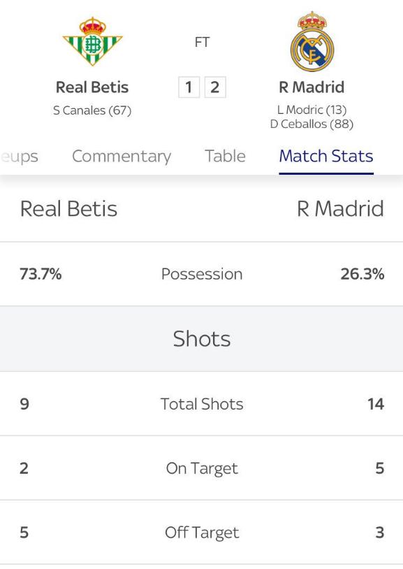 Real Madrid, un nou record negativ! Cifrele spun totul despre formatia lui Solari! De 8 ani nu s-a mai intamplat acest lucru!