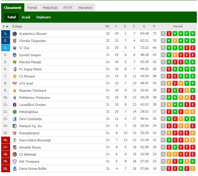 Chindia a castigat derbyul ligii a doua cu Clinceniul! Cel mai mult pierde U Cluj, care ramane in urma locurilor care asigura promovarea. CLASAMENTUL ACTUALIZAT