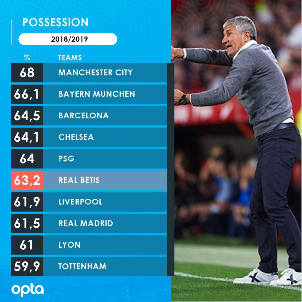 Surpriza uriasa in topul echipelor cu cea mai buna posesie in acest sezon! Echipa din La Liga care este peste Real Madrid si Liverpool
