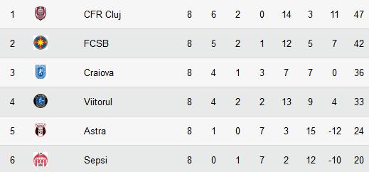 La ce mai spera FCSB? Lista de jucatori pe care Craiova nu ii va folosi cu CFR Cluj