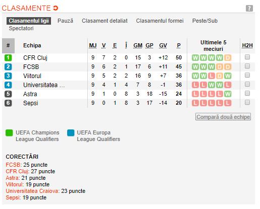 CRAIOVA - VIITORUL LIVE 21:00   Batalia pentru podium! Invingatoarea isi asigura locul de Europa League. Echipele de start