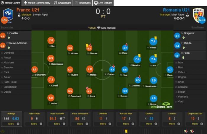 ROMANIA - FRANTA 0-0, la EURO U21 | Doi jucatori romani au luat cele mai mari note de pe teren! Apararile au fost cheia meciului de aseara