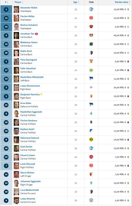 ROMANIA - GERMANIA la EURO U21   Bine ca nu joaca banii! Lotul Germaniei e de peste 5 ori mai scump decat al Romaniei! Cruyff: